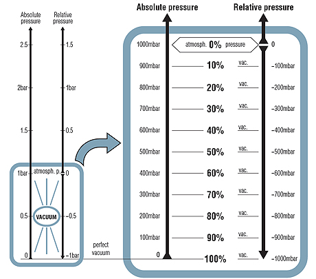 Measuring The Vacuum Level